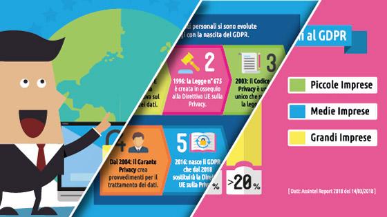 Guida al GDPR: un percorso di guide e infografiche