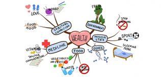 Mappe mentali: cosa sono e perché dovresti conoscerle
