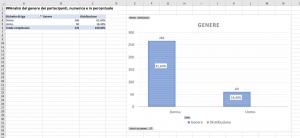 Analisi preliminare campione